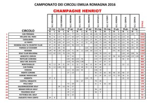 2016_agis_circoli_classifica_finale